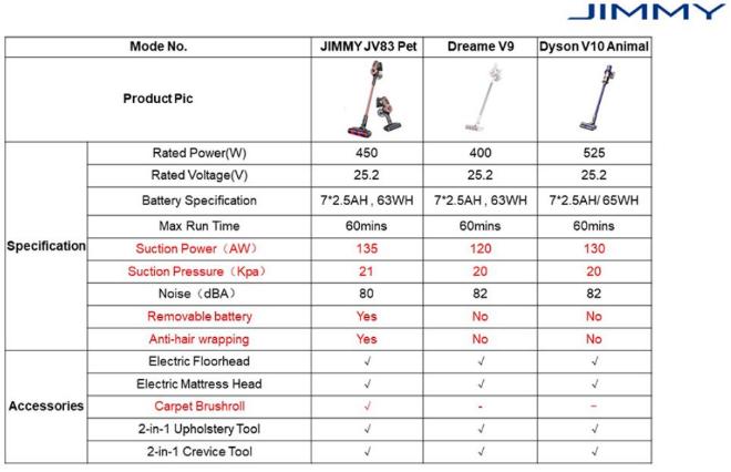 Сравнение Jimmy JV83 PET с конкурентами
